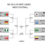 リオオリンピック 決勝トーナメントが決定!
