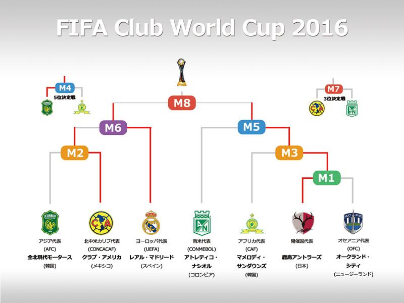 カップ ワールド サッカー クラブ