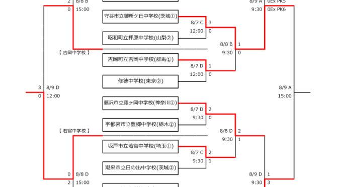 決勝戦・準決勝戦の試合結果!【関東中学】平成30年度 第49回 関東中学校サッカー大会 2018