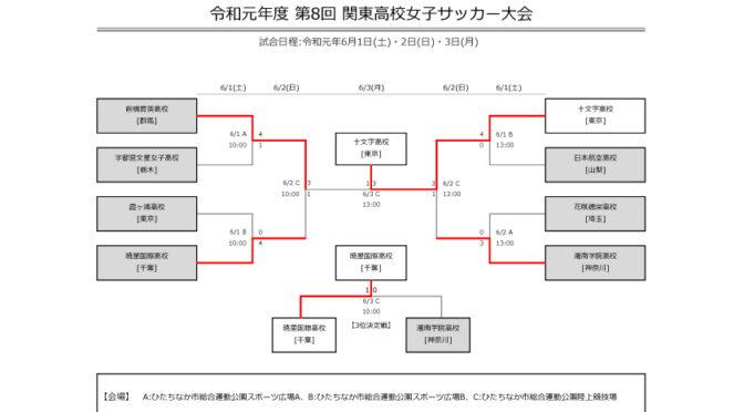 1回戦~決勝戦の試合結果【女子】令和元年度 第8回 関東高校女子サッカー大会 2019