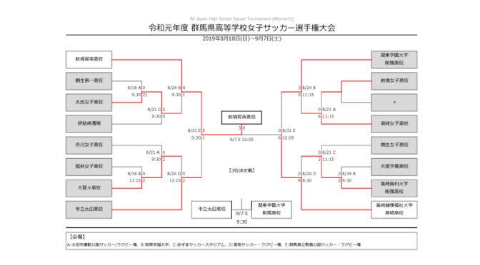特集 令和元年度 群馬県高等学校女子サッカー選手権大会 2019