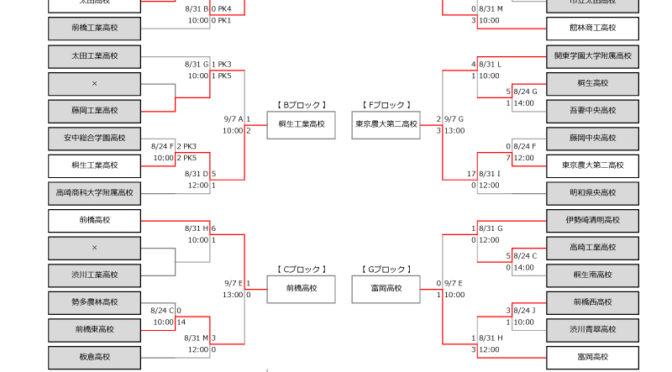 試合結果!【選手権予選】 令和元年度 群馬県高校サッカー選手権大会 2019