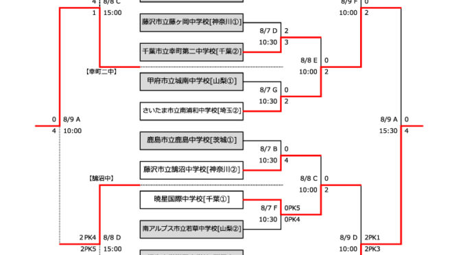 試合結果速報【関東大会】第50回 関東中学校サッカー大会 2019