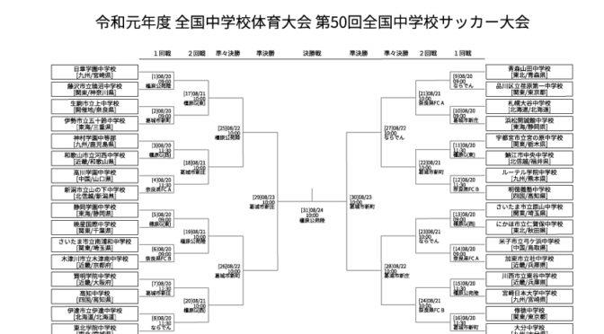 1回戦の試合予定 【全中奈良】令和元年度 第50回 全国中学校サッカー大会 2019