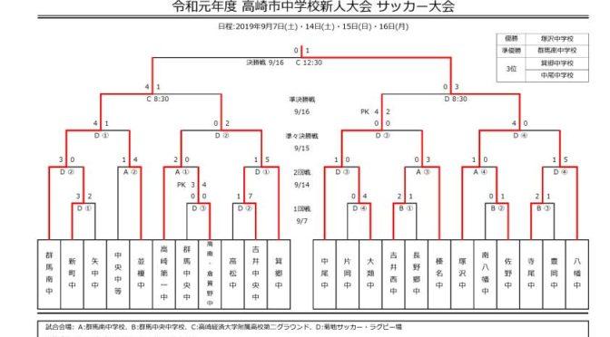 試合結果【中体連】令和元年度 高崎市中学校新人サッカー大会 2019