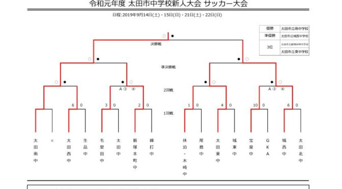 試合結果【太田中体連】令和元年度 太田市中学校新人サッカー大会 2019